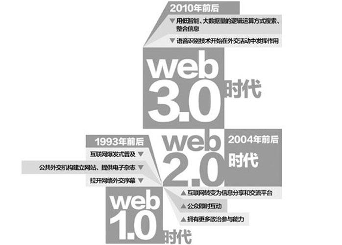 网页设计师web3.0