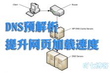 DNS预解析提升页面加载速度dns-prefetch