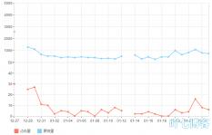 判断网站刷点击流量排名的方法