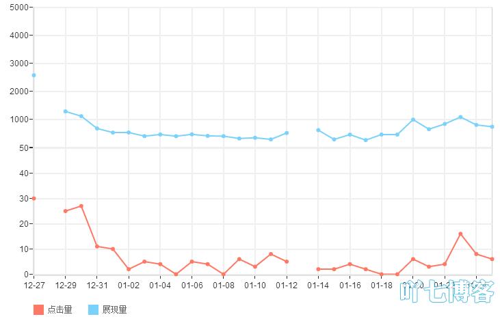 网站流量分析