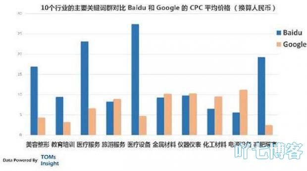 行业词CPC百度谷歌对比
